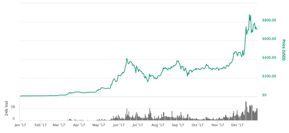 Стоимость Ether в 2017