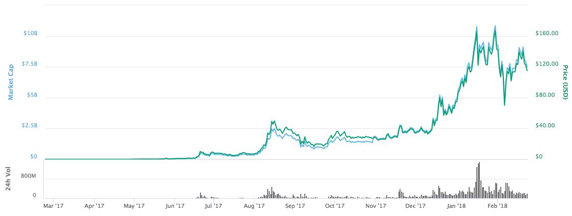 График цены NEO